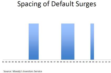 Periods of above average default rates