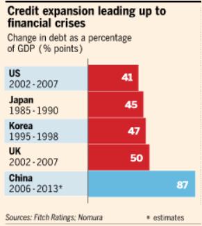 China Credit Expansion