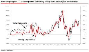StockbuybacksvsEquity