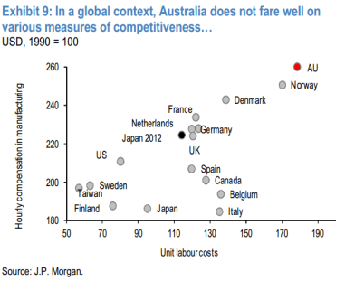 Aus-competitiveness-JPM