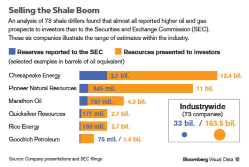 Shale Reserves