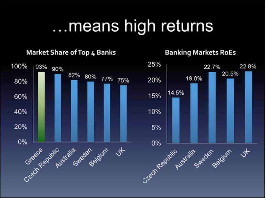 thesis bank profitability