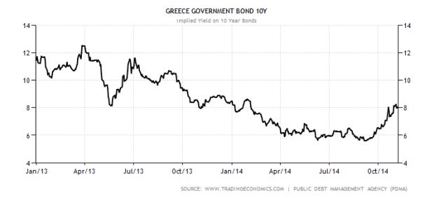 greece-government-bond-yield