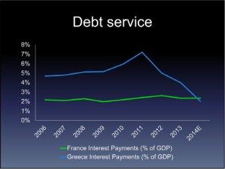 GreeceInterestPaymentas%ofGDP