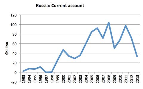 RussiaCurrentAccount