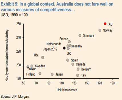 Aus-competitiveness-JPM