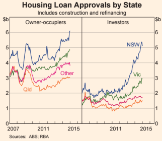 Aus-housing-loan-approvals-owner-occupied-vs-investor