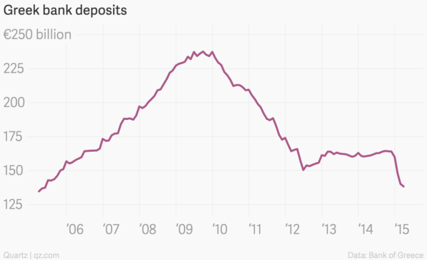 greek_bank_deposits__greek_bank_deposits_chartbuilder