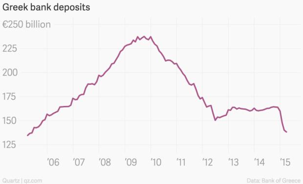 greek_bank_deposits__greek_bank_deposits_chartbuilder