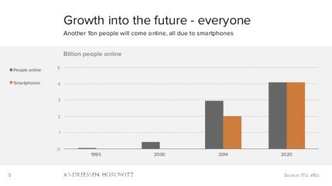GrowthInInternetSmartphones