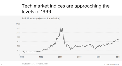 InflationadjustedTechValuations