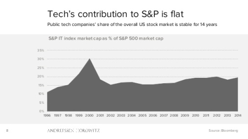 Techasapercentage of S&P